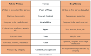 Article Writing versus Blog Writing Table_article writing ideas